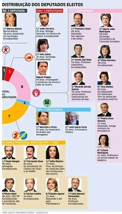 eleitoseuro